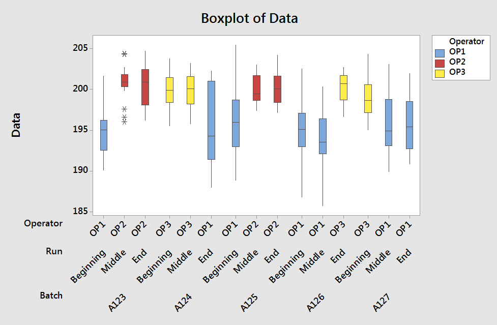 Minitab - Boxplot by Operator (Color)