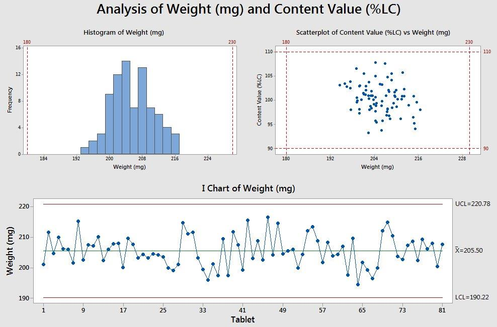 5 minitab graphs tricks you probably didnt know about master data minitab layout tool three graphs ccuart Gallery
