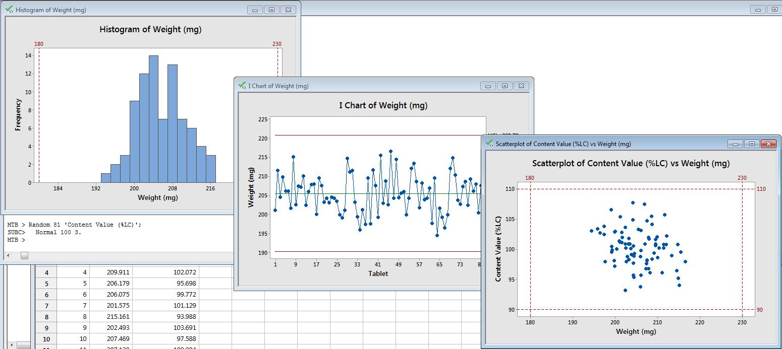 minitab several graphs master data analysis