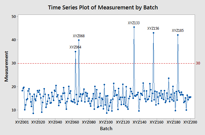 Minitab - Time Series Plot with Labels
