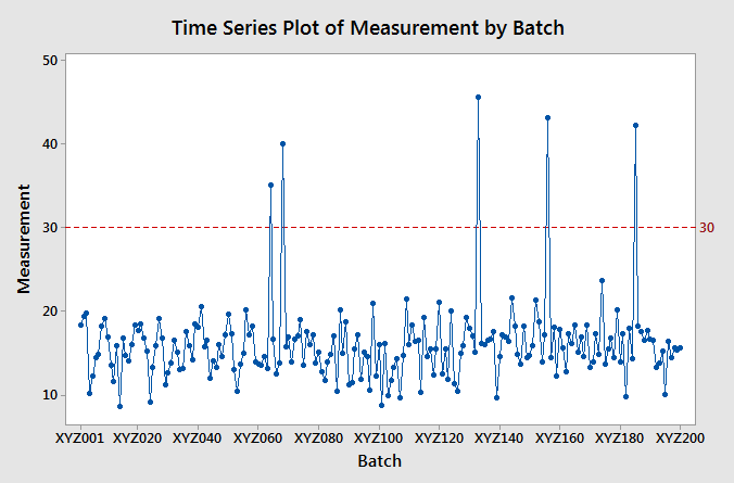 Minitab - Time Series Plot with Outliers