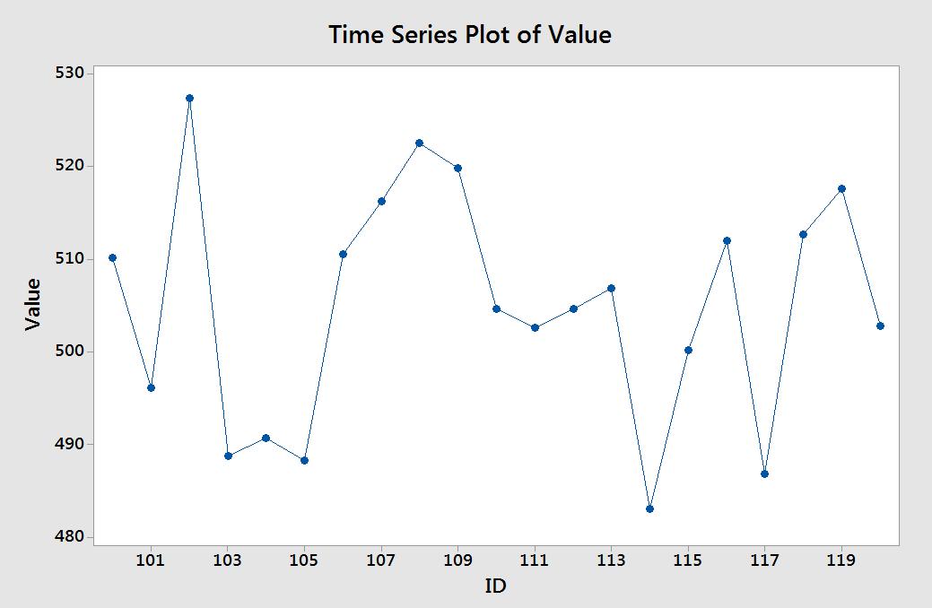 Minitab - Time series plot default tick marks - Master Data