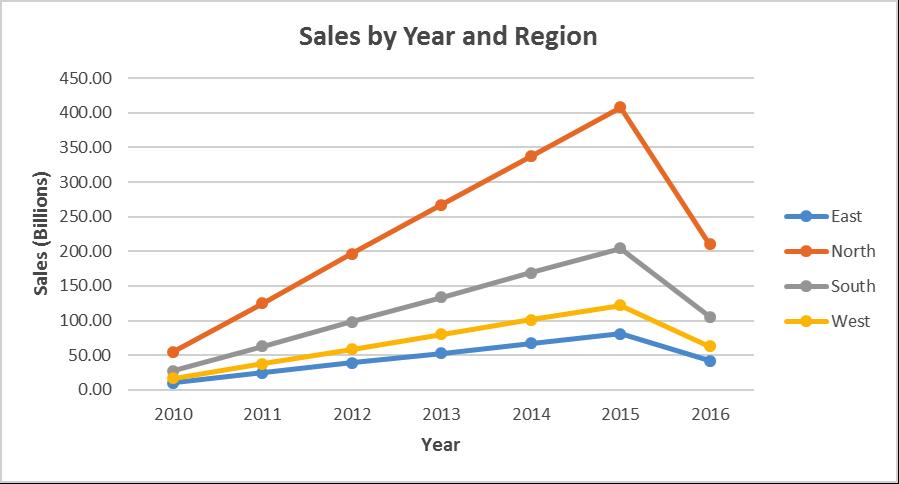 sales_year_region
