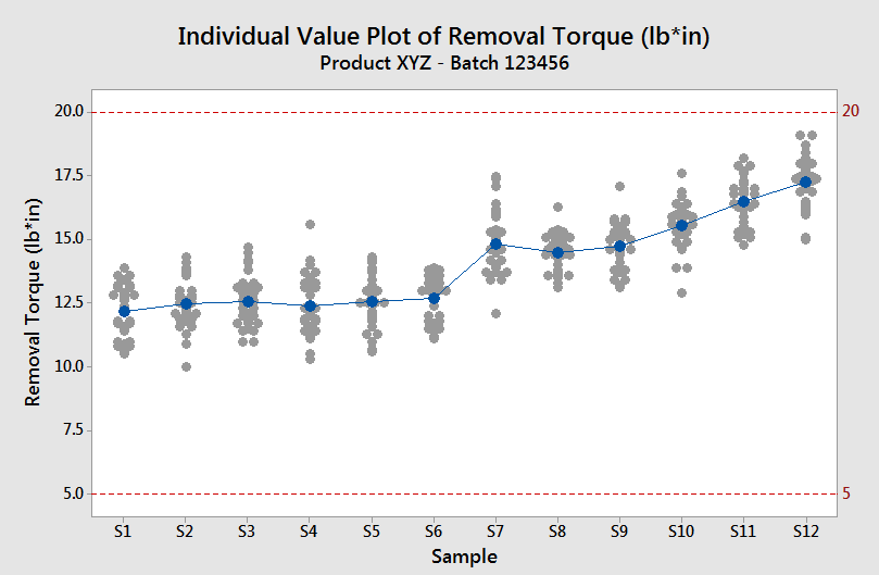 how to create the individual values plot