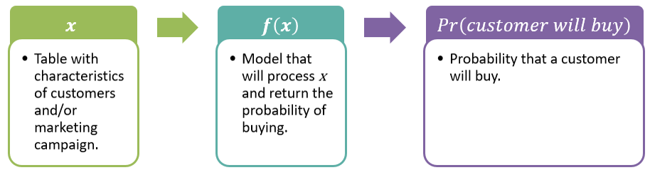 Using R to predict if a customer will buy - Master Data Analysis